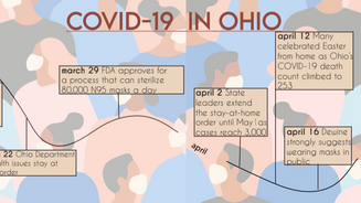The new normal in a pandemic year: COVID-19 changes college, continuing school and activities