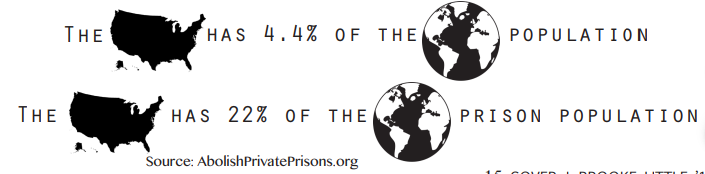Source: AbolishPrivatePrisons.org