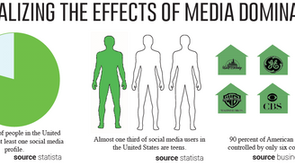 Media monopoly: The effects of domination in the entertainment industry