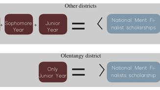 The PSAT matters: How OLSD should treat the PSAT