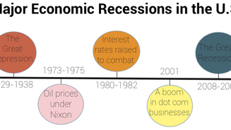 The great scare: A possible recession awaits