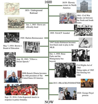 Black history timeline: Remembering important African Americans