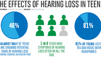 Lend an ear to this: How technology has impacted teens' hearing