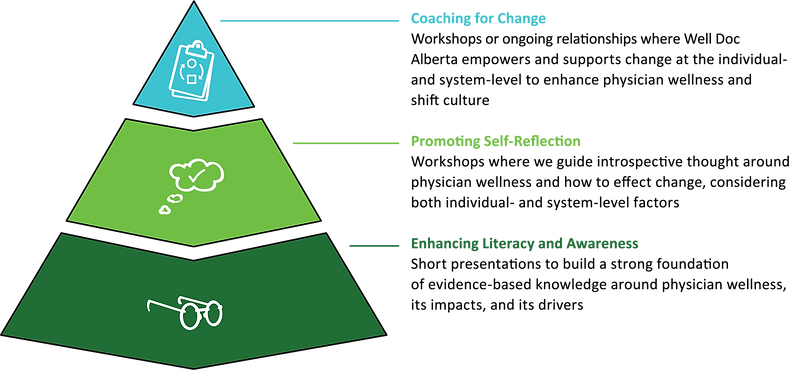 WellDoc-ResourcePyramidFINALtext.png