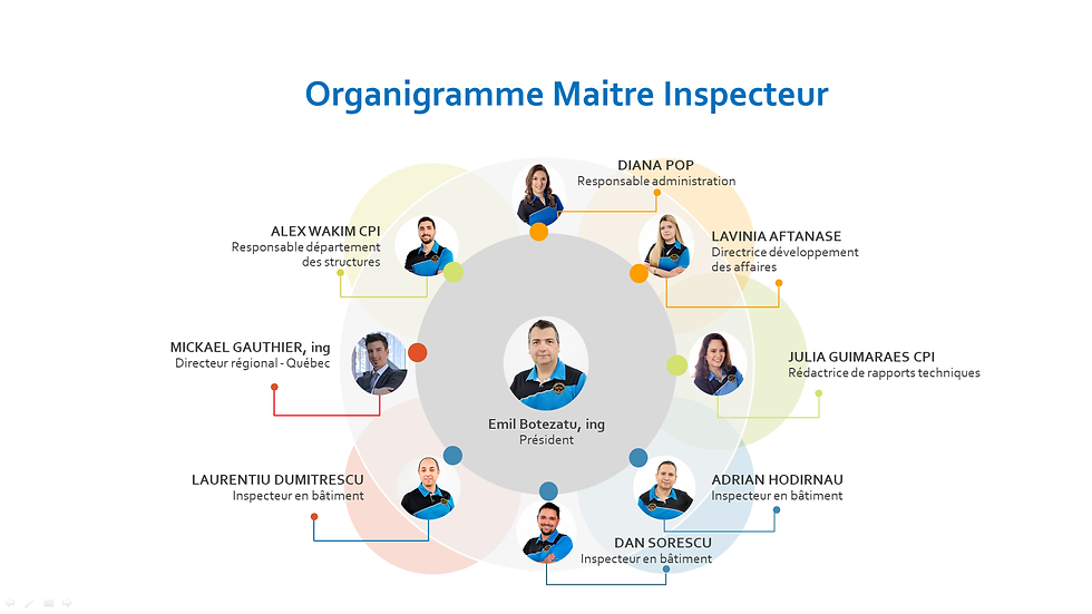 Organigramme Maitre Inspecteur.png