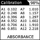 Absorbance NIST calibration data