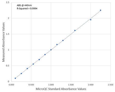 Absorbance linearity