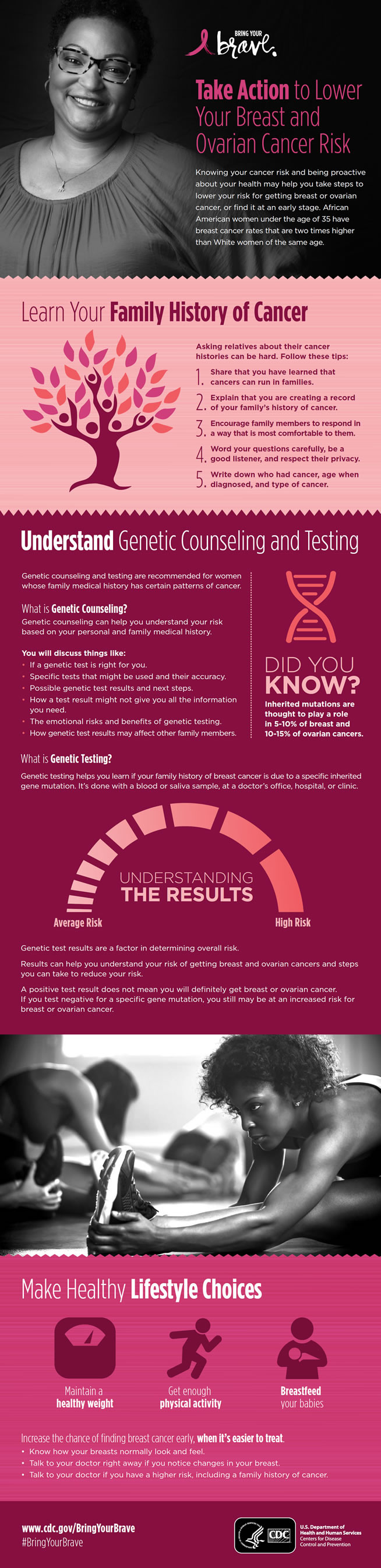 CDC Breast Cancer Awareness Graphic