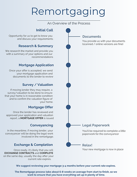 Remortgage Process - Infographic.png