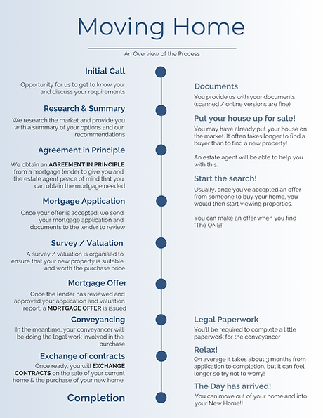 Mover Process - Infographic_edited.png