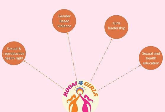 ROOM4GIRLS Areas of activities.png