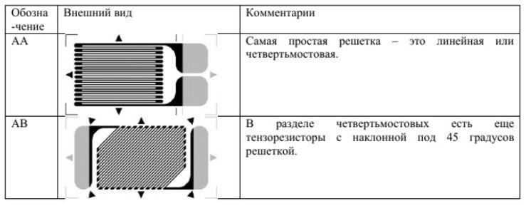 Основные типы тензорезисторов