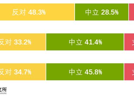 拥堵收费民意知多少——北京市拥堵收费政策民意调查结果