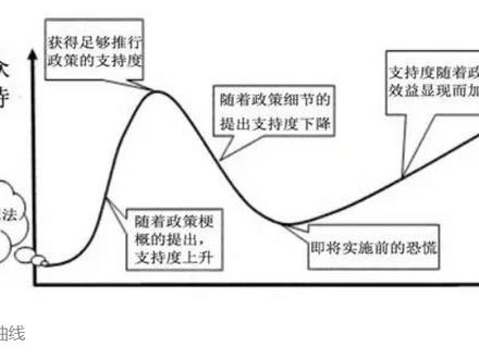 观点   刘岱宗:引入市场机制管控需求端 改变城市出行结构