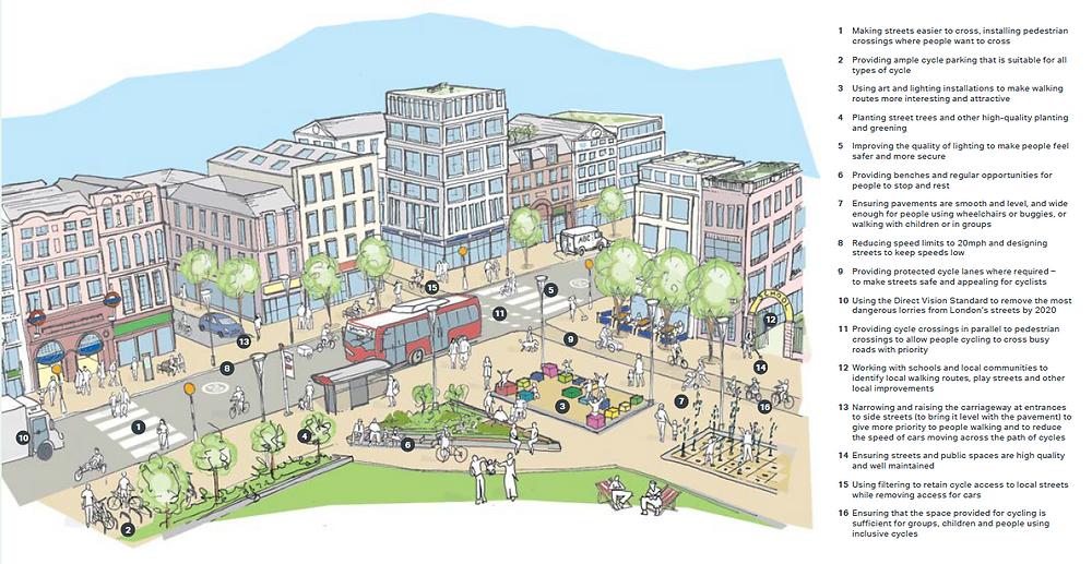 图1 营造友好的慢行交通系统与健康街道的16条方法