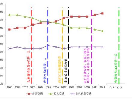 拥堵费怎么收?深度分析伦敦经验与中国现状