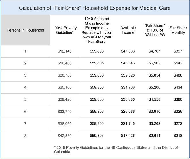 """""""Fair Share"""" Calculation: What Should a Person or Family Pay for Medical Care?"""