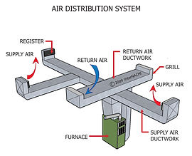 Air Distribution Systems