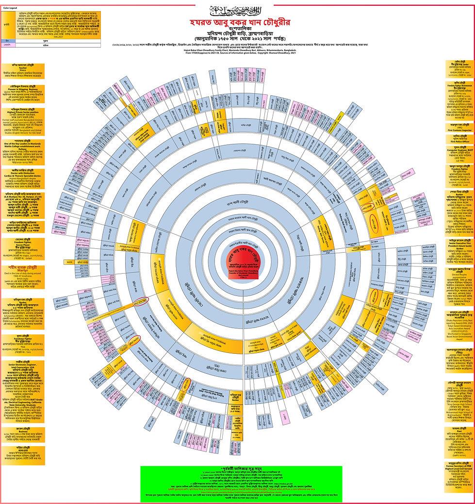 Manianda_Chowdhury_Bari_Family_Tree_6_27_21_small_size.jpg