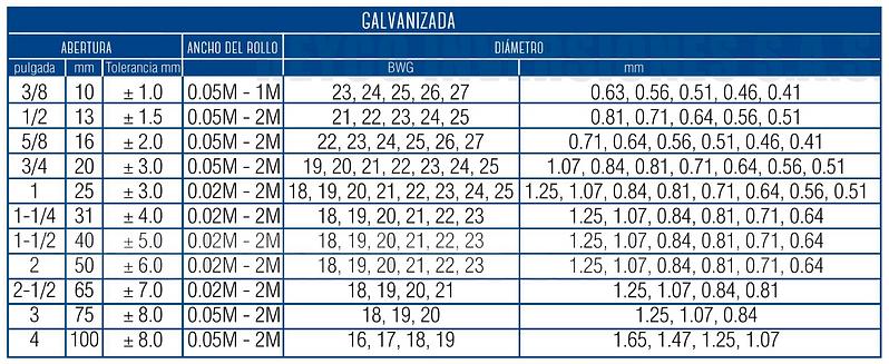 Especificaciones Malla Gallinero