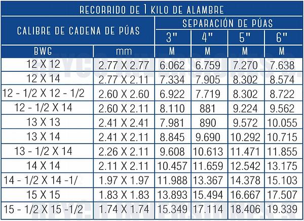 Detalle Alambre Recubierto PVC