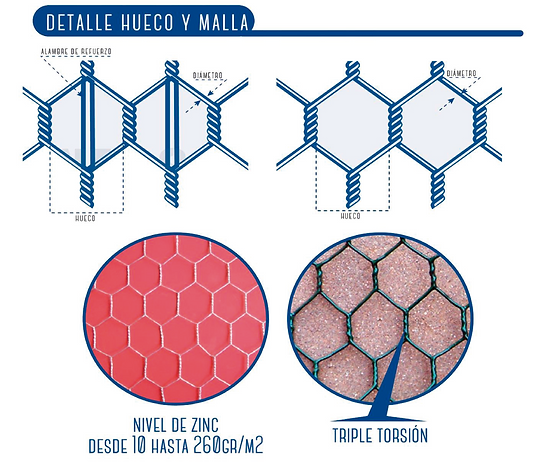 Detalle Hueco Malla Hexagonal