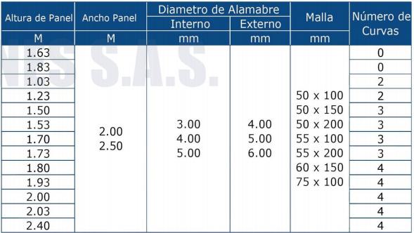Especificaciones Malla Electrosoldada | Panel Reyco