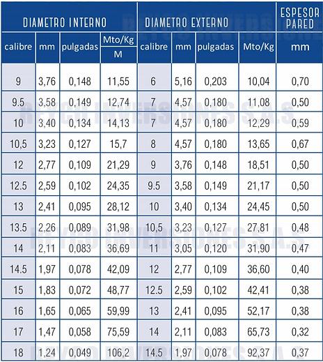 Especificaciones alambre PVC