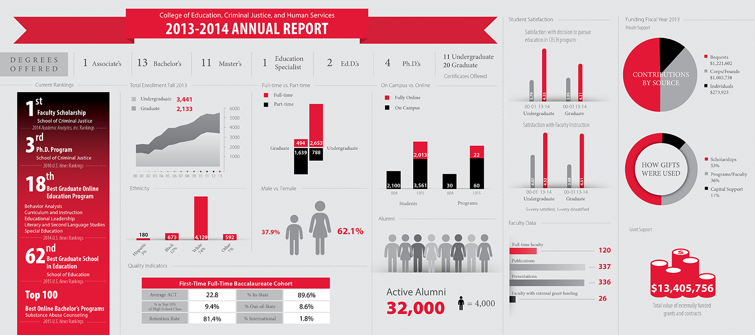 CECH Annual Report