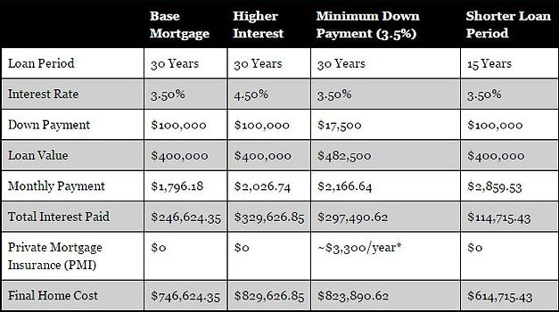 Arlington Mortgages