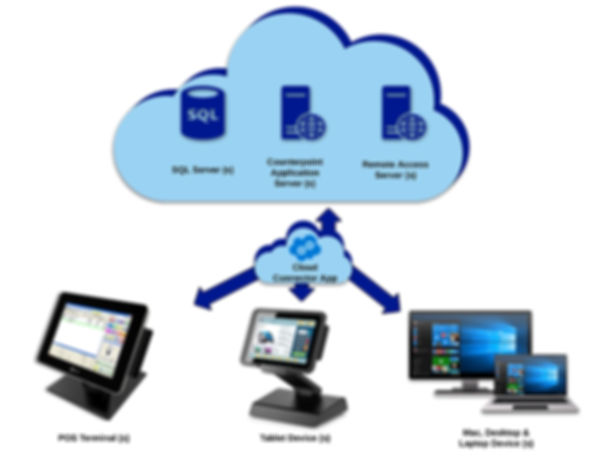 cloud pos,counterpoint hosting service provider,ncr retail,pos