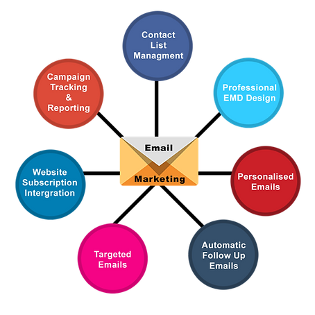 email marketing for retail,counterpoint pos,counterpoint software,ncr counterpoint,pos,retail
