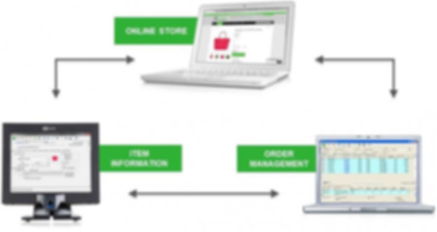 ncr retail online,counterpoint ecommerce,retail pos system,ncr,pos