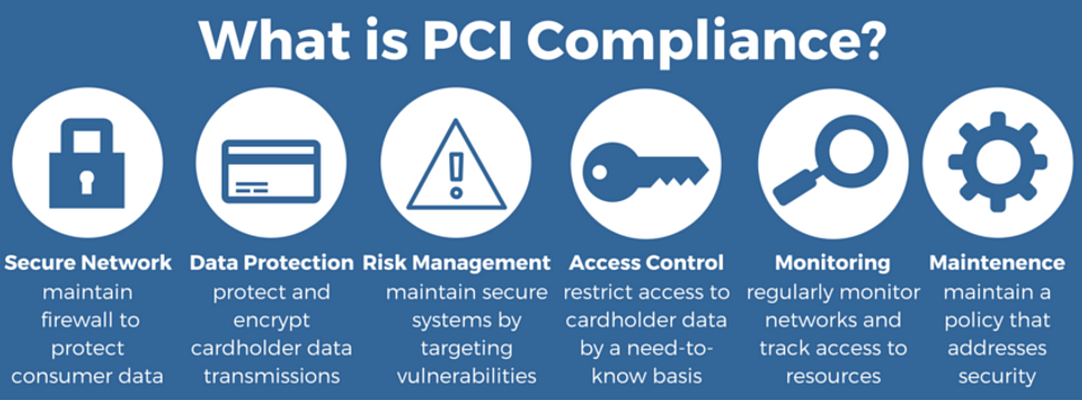 what is pci compliance,pos,ncr retail,computant hawaii,point of sale hawaii