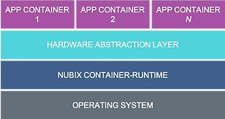 Tiny-Container-Architecture.png