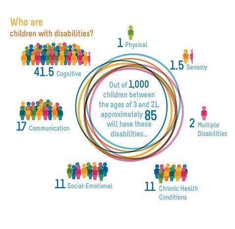 Children-Disabilities-11867-1549029899.j