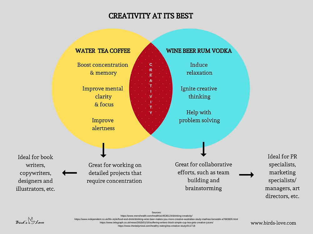 Chart Illustrating the Best Drink for Creatives