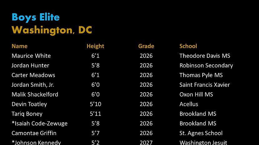 Washington, DC PYBL Elite Roster.png