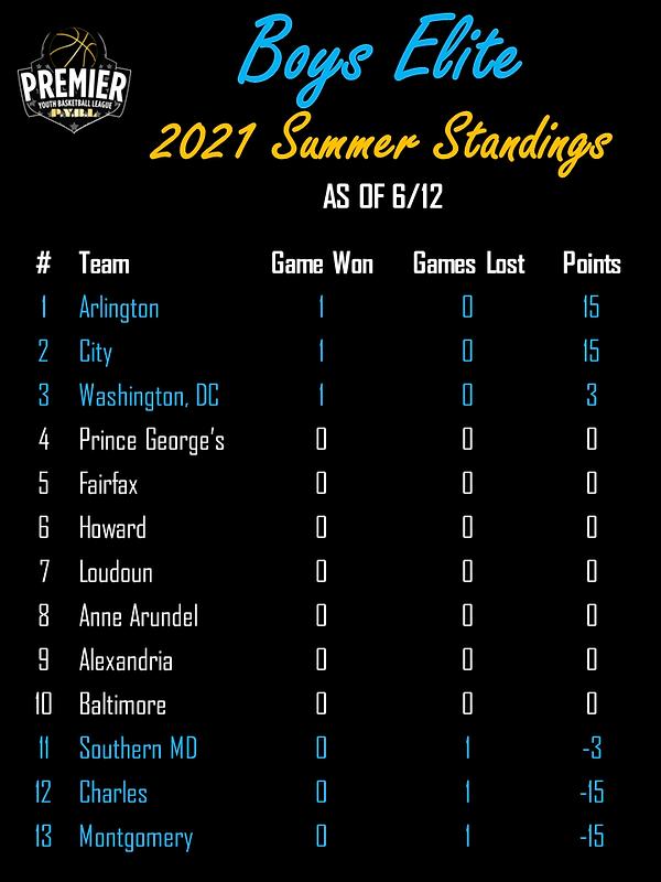 Boys Elite Summer Standings 21.png