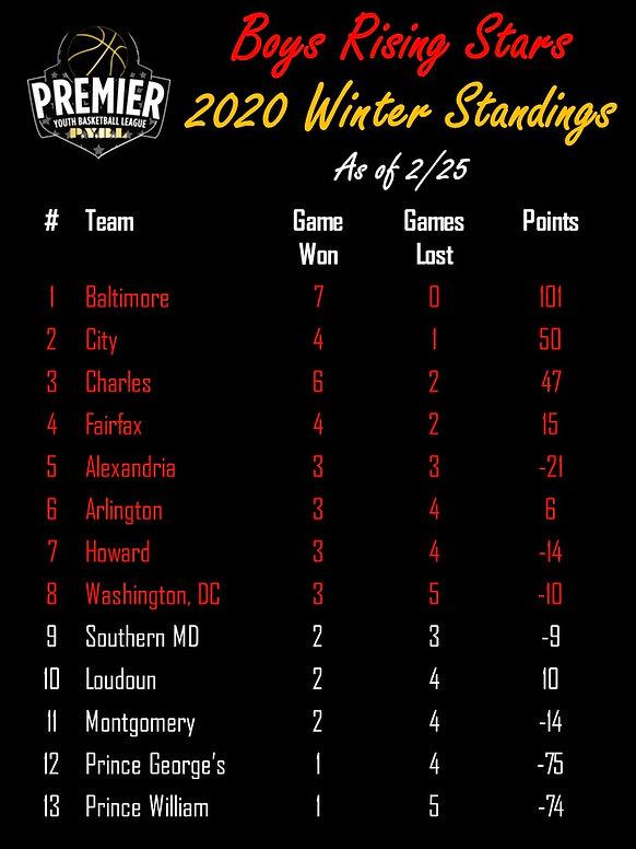 Boys RS Winter 20 Standings.jpg
