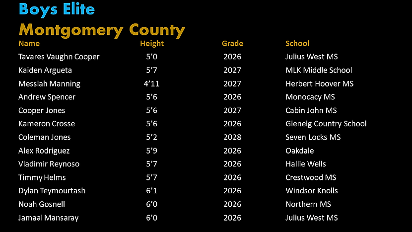 Montgomery PYBL Elite Roster.png