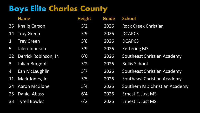 Final Elite Charles Roster.png
