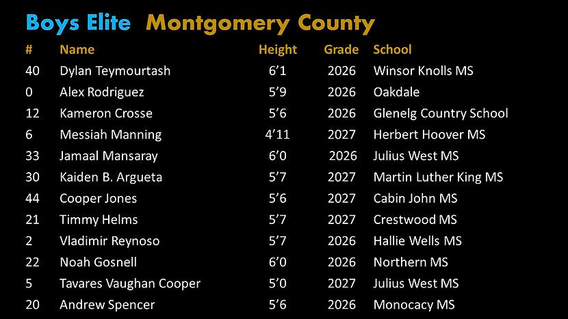 Final Elite Montgomery Roster.png