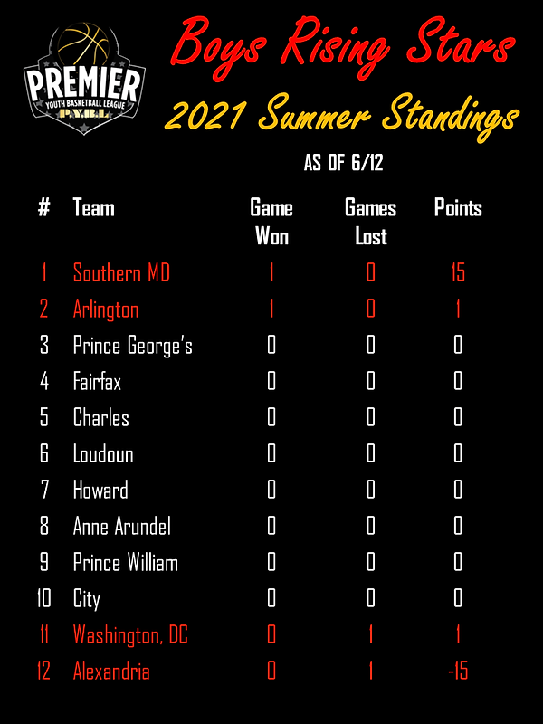 Boys RS Summer Standings 21.png