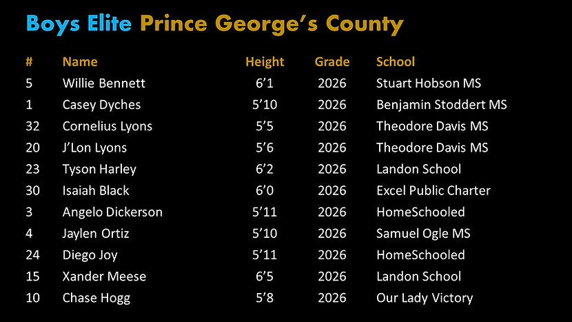 Final Elite Prince George's Roster.png