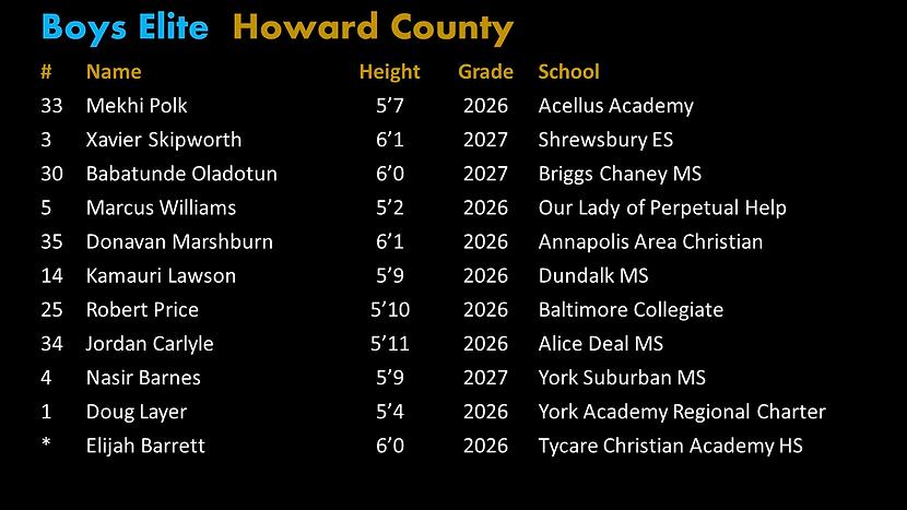 Final Elite Howard Roster.png