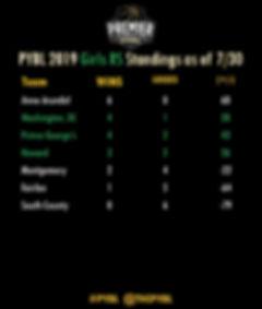 Girls RS Standings as of 7-30.jpg
