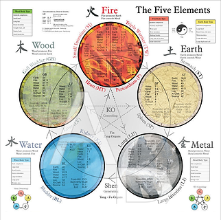 Five Elements.png