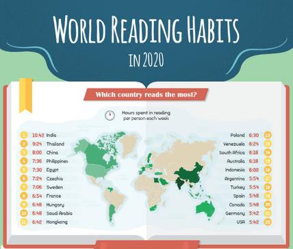Cuanto lee la gente en el mundo 2020.PNG
