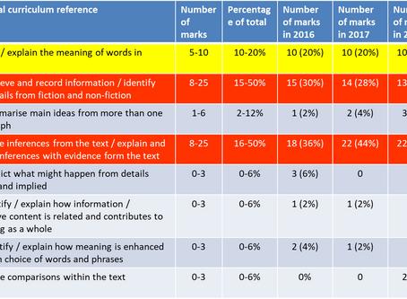 KS2 SATs Reading analysis 2017 and 2018